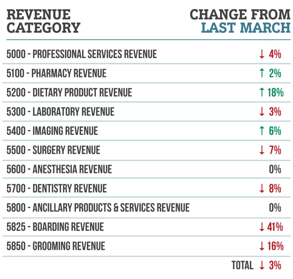 Revenue Category Breakdown